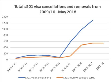 visa cancellations and removals
